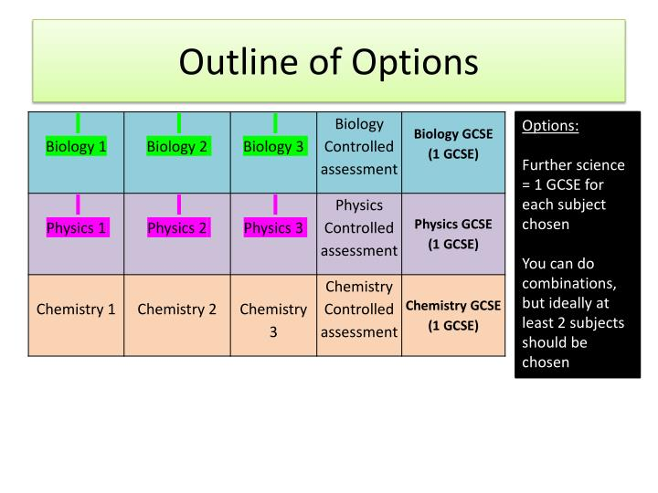 Outline of options