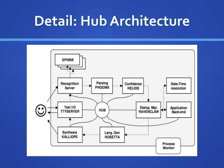 Detail: Hub Architecture