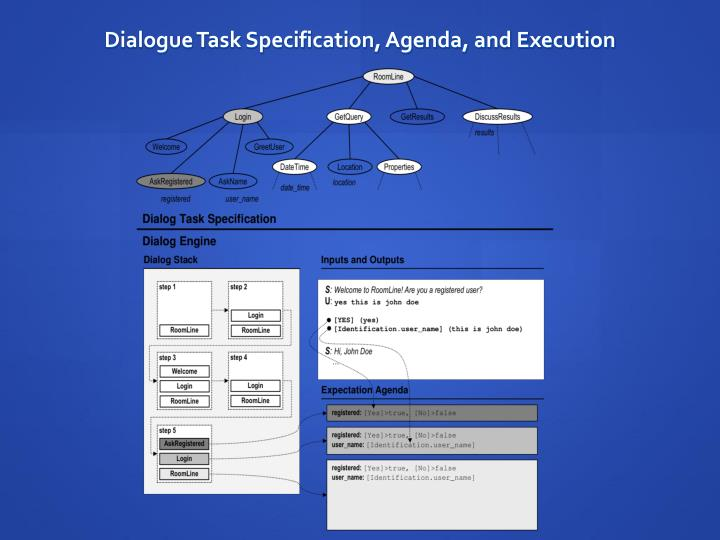 Dialogue Task Specification, Agenda, and Execution