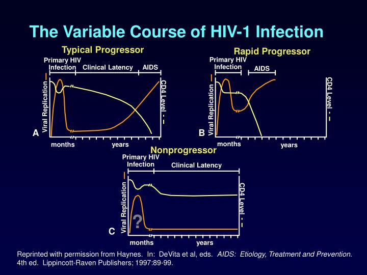 The Variable Course of HIV-1 Infection