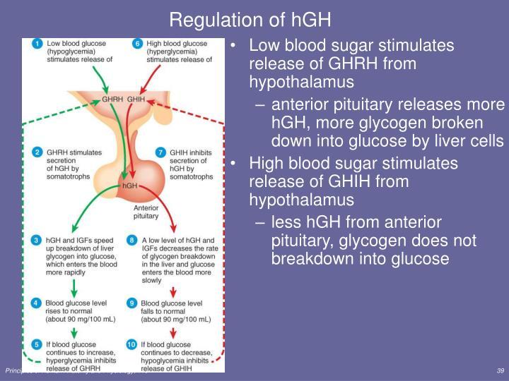 Regulation of hGH