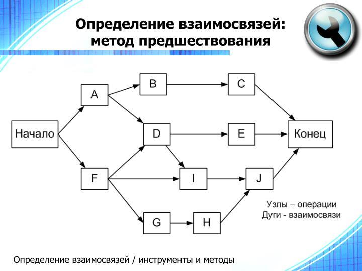 Определение взаимосвязей: