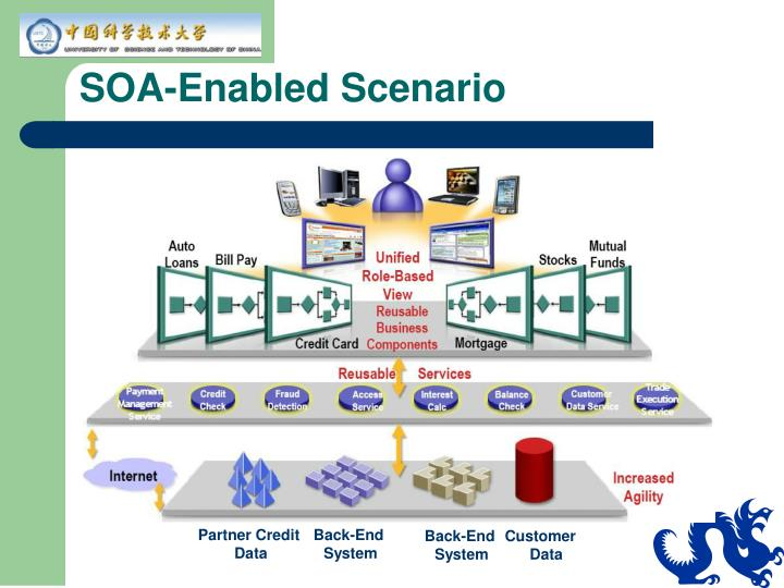 SOA-Enabled Scenario