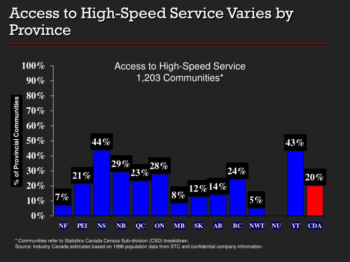 Access to High-Speed Service Varies by Province