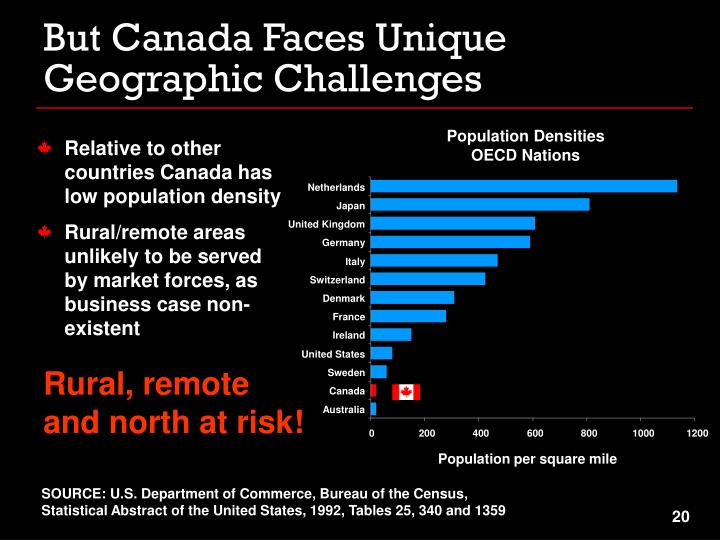 But Canada Faces Unique Geographic Challenges