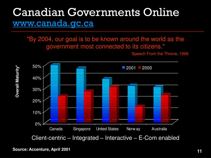 Canadian Governments Online