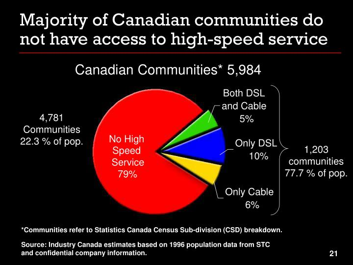 Majority of Canadian communities do not have access to high-speed service