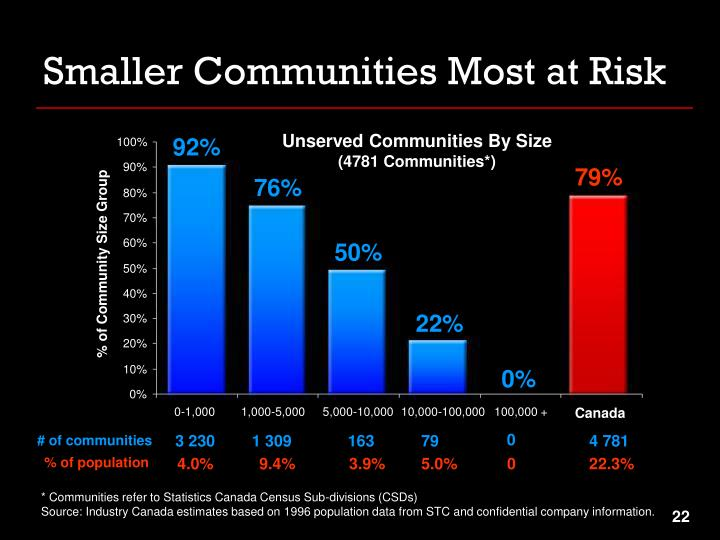 Smaller Communities Most at Risk
