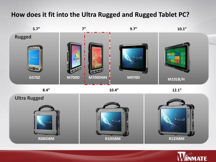 How does it fit into the Ultra Rugged and Rugged Tablet PC?