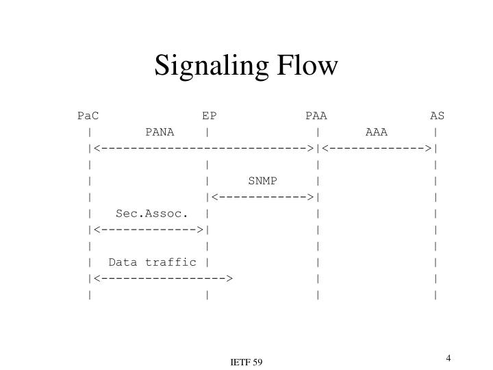 Signaling Flow