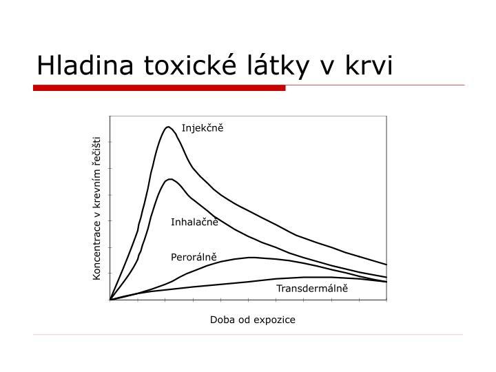 Hladina toxické látky v krvi