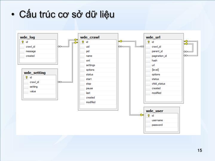 Cấu trúc cơ sở dữ liệu