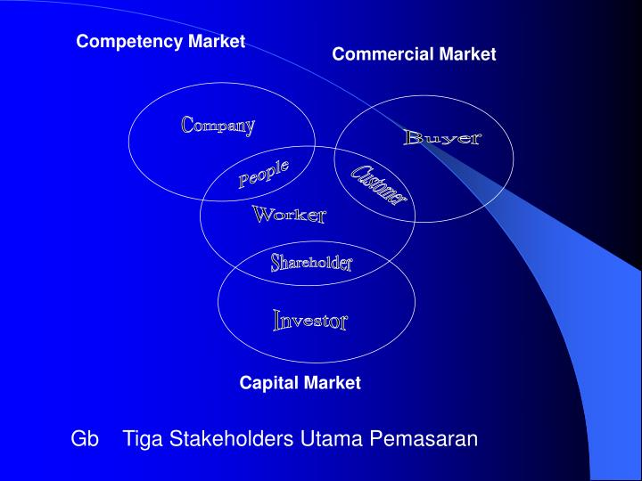 Competency Market
