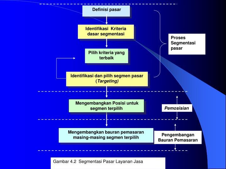 Proses Segmentasi
