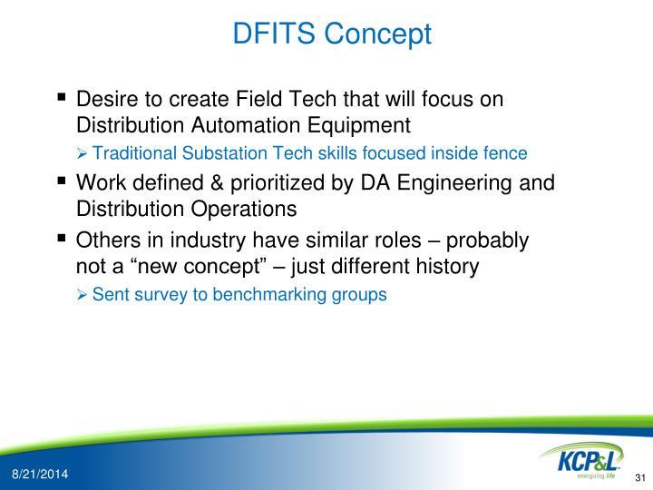 DFITS Concept
