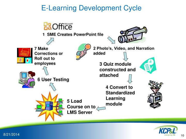 E-Learning Development Cycle
