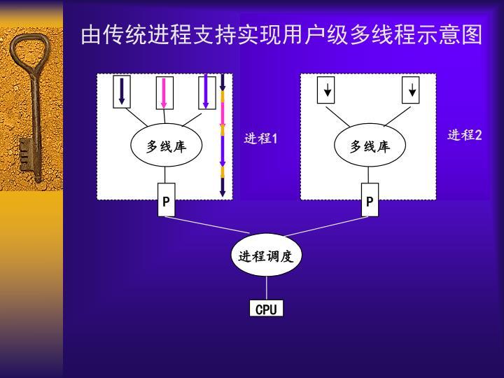 由传统进程支持实现用户级多线程示意图