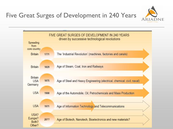 Five Great Surges of Development in 240 Years