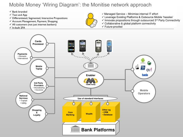 Mobile Money 'Wiring Diagram': the Monitise network approach