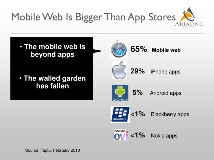 Mobile Web Is Bigger Than App Stores