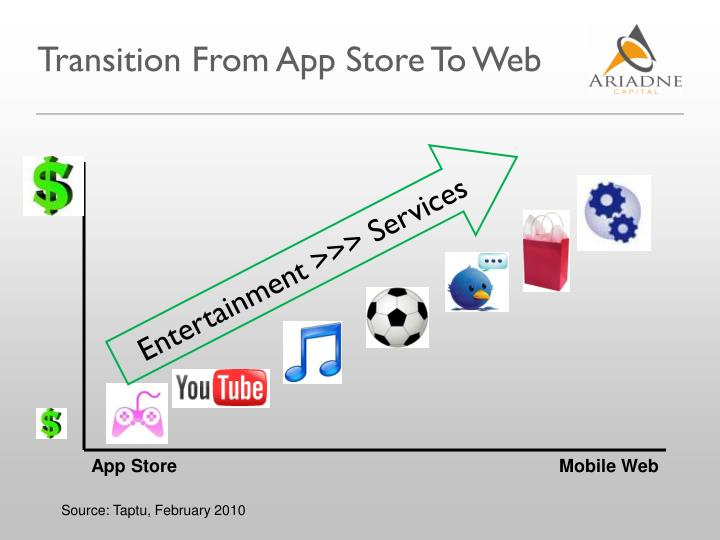 Transition From App Store To Web