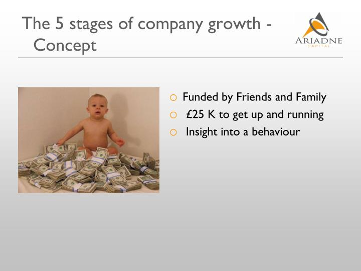The 5 stages of company growth - Concept
