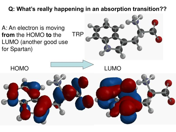 Q: What's really happening in an absorption transition??