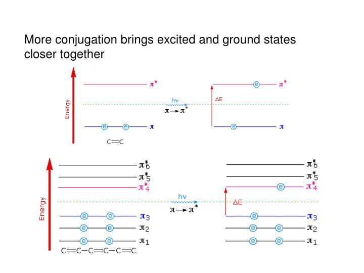 More conjugation brings excited and ground states closer together
