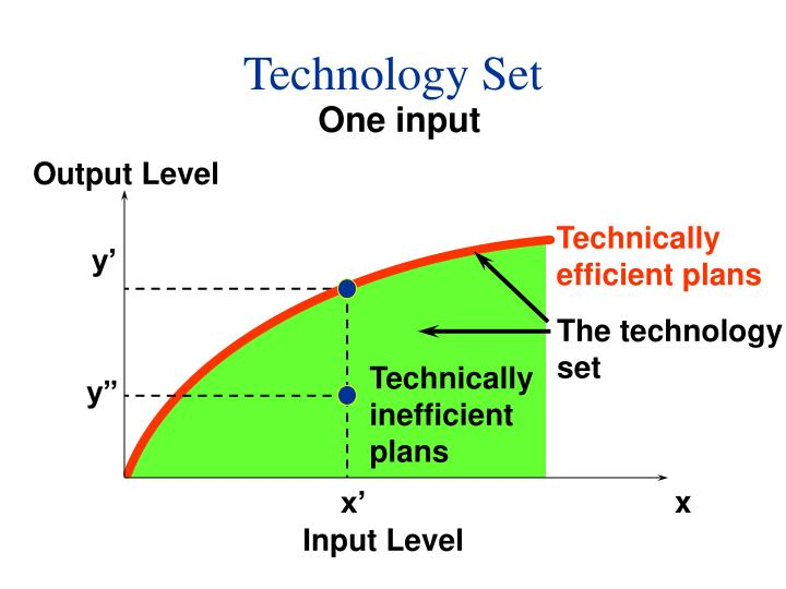 Technology Set
