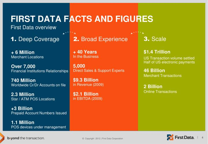 First Data facts and figures