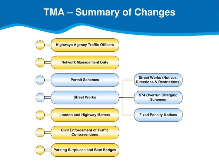 TMA – Summary of Changes