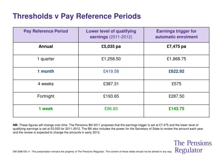 Thresholds v Pay Reference Periods