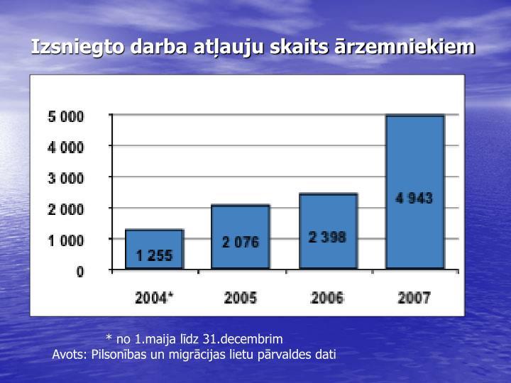 Izsniegto darba atļauju skaits ārzemniekiem