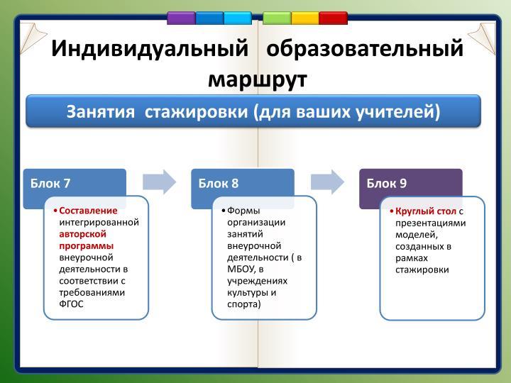 Индивидуальный   образовательный маршрут