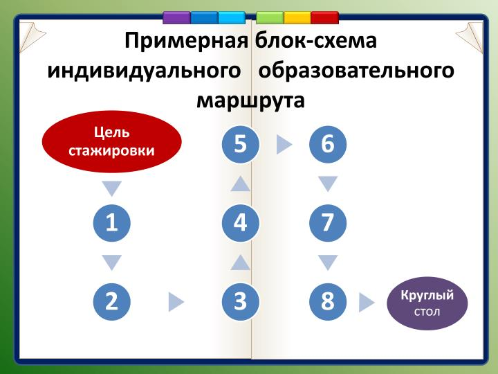 Примерная блок-схема индивидуального   образовательного маршрута