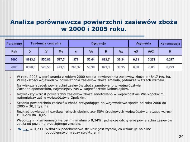 Analiza porównawcza powierzchni zasiewów zboża w 2000 i 2005 roku.
