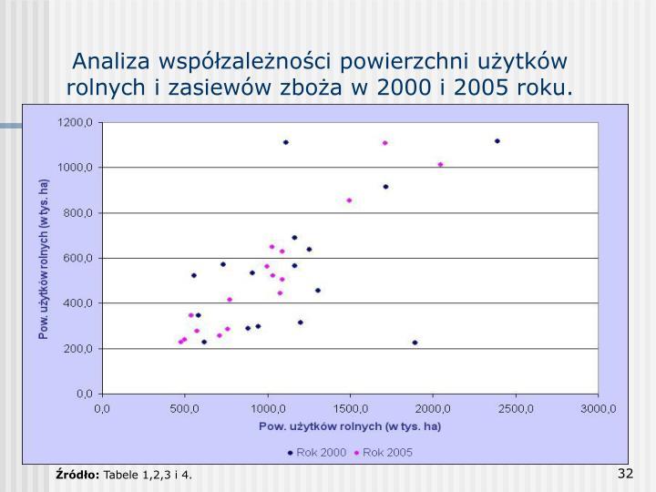 Analiza współzależności powierzchni użytków rolnych i zasiewów zboża w 2000 i 2005 roku.