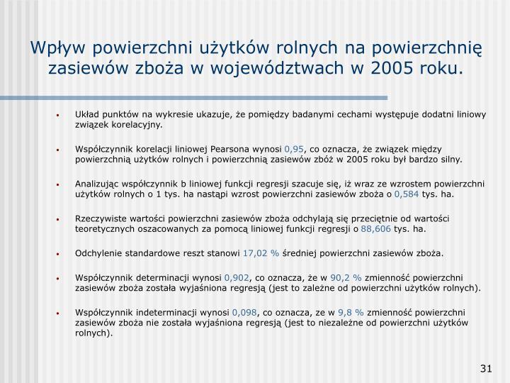Wpływ powierzchni użytków rolnych na powierzchnię zasiewów zboża w województwach w 2005 roku.