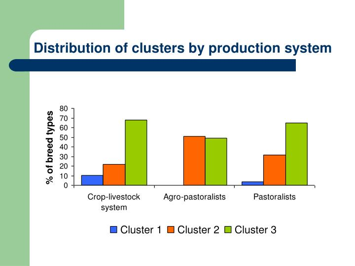 Distribution of clusters by production system