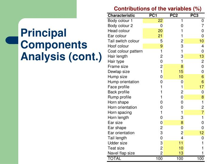 Contributions of the variables (%)