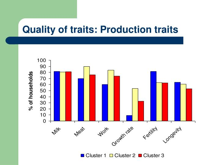 Quality of traits: Production traits
