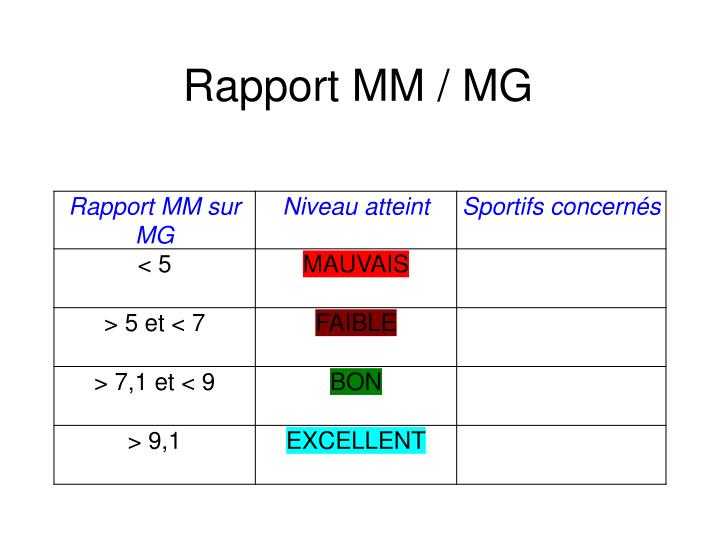 Rapport MM / MG