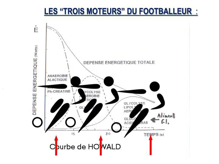 """LES """"TROIS MOTEURS"""" DU FOOTBALLEUR"""