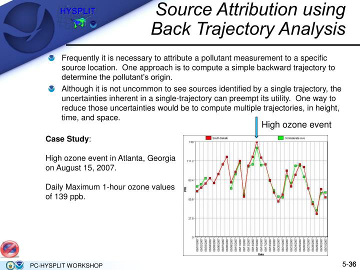 Source Attribution using Back Trajectory Analysis