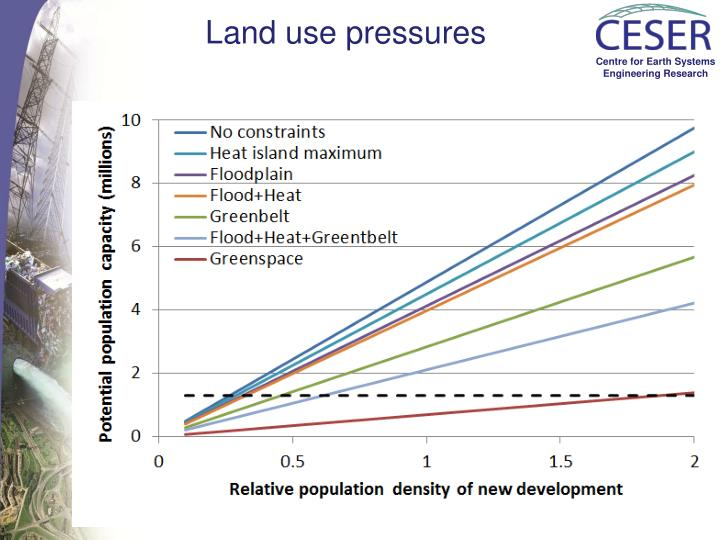Land use pressures