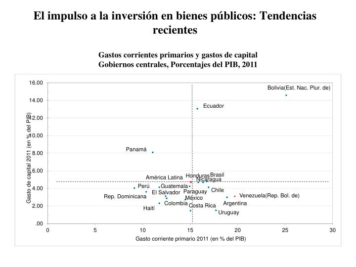 El impulso a la inversión en bienes públicos: Tendencias recientes