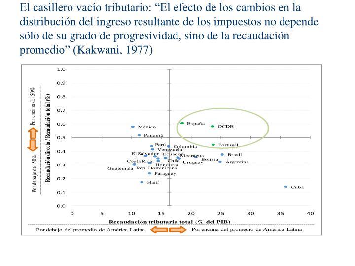 """El casillero vacío tributario: """"El efecto de los cambios en la distribución del ingreso resultante de los impuestos no depende sólo de su grado de progresividad, sino de la recaudación promedio"""" ("""