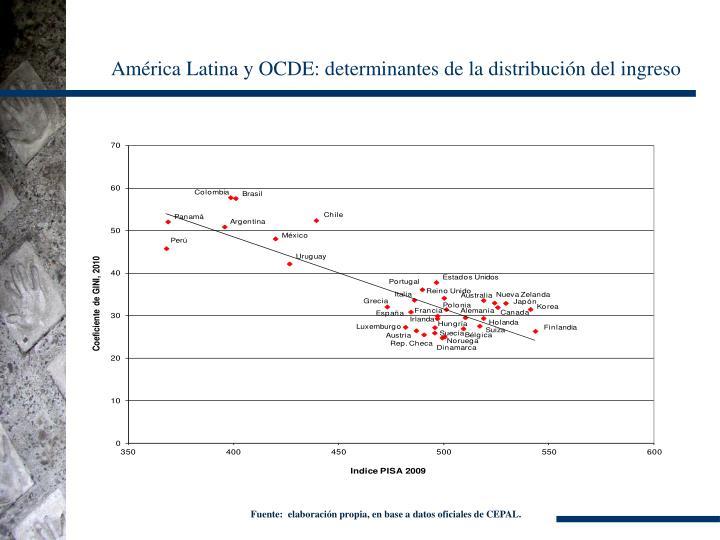 América Latina y OCDE: determinantes de la distribución del ingreso