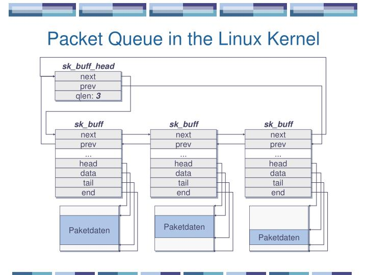 Packet Queue in the Linux Kernel