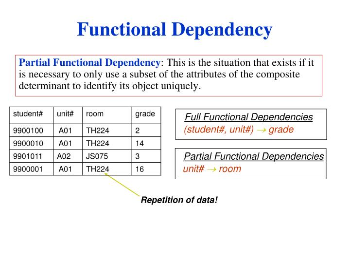 Partial Functional Dependency